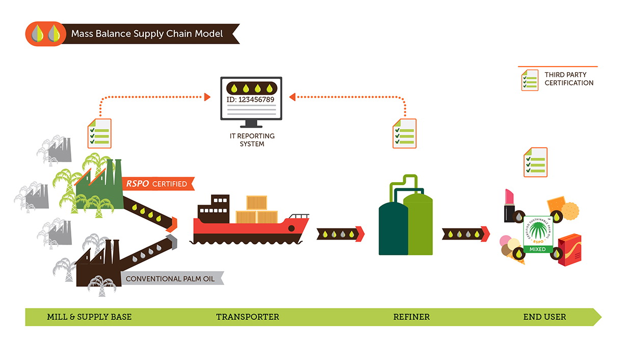 Mass Balance supply chain model