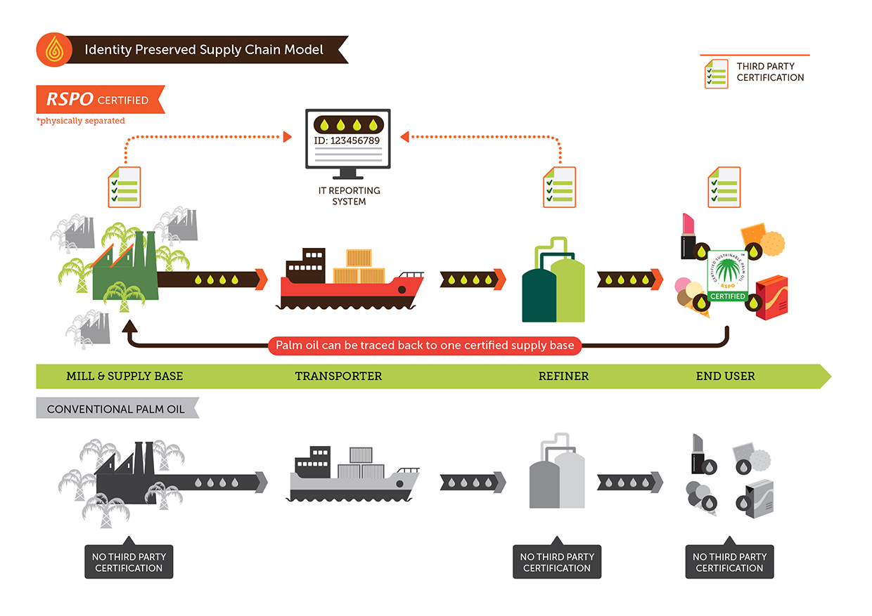 Rspo supply chains rspo roundtable on sustainable palm oil identity preserved 1betcityfo Choice Image